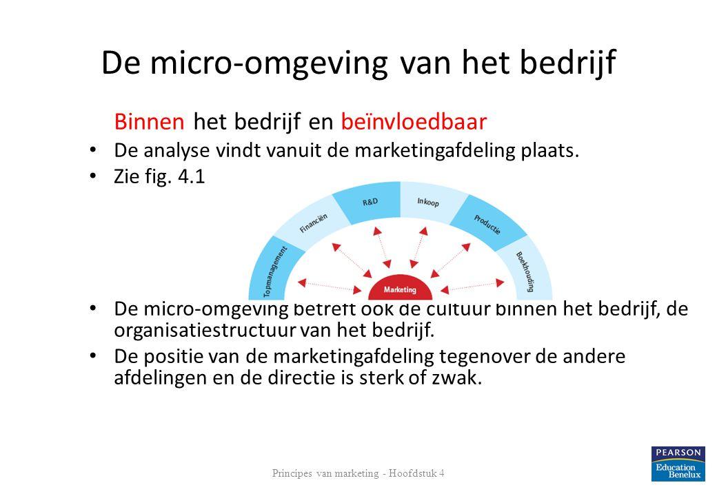 De micro-omgeving van het bedrijf