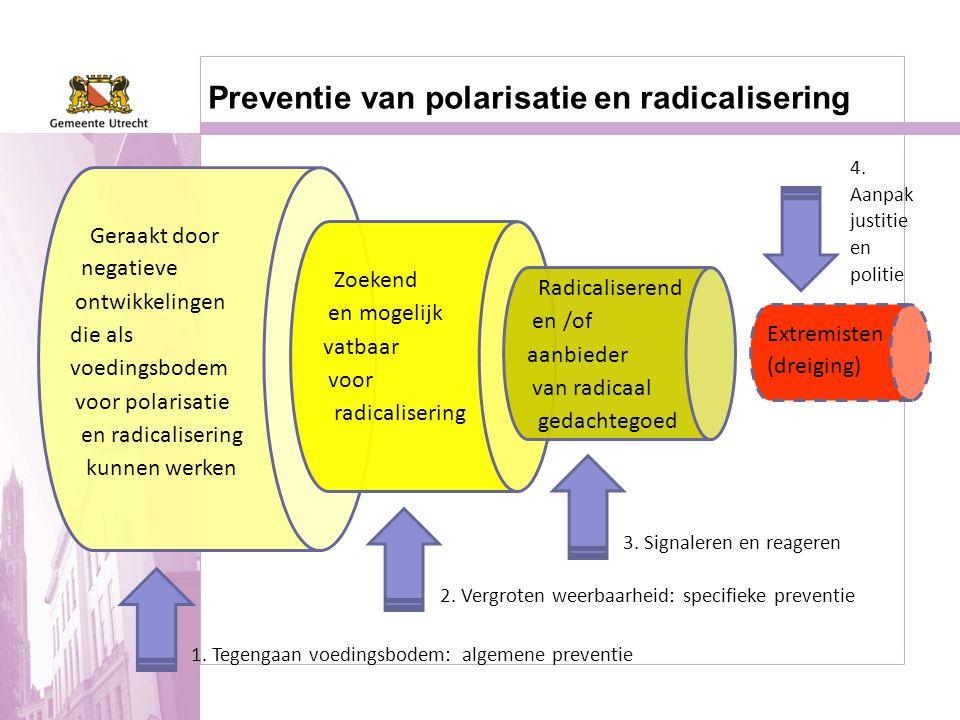Preventie van polarisatie en radicalisering