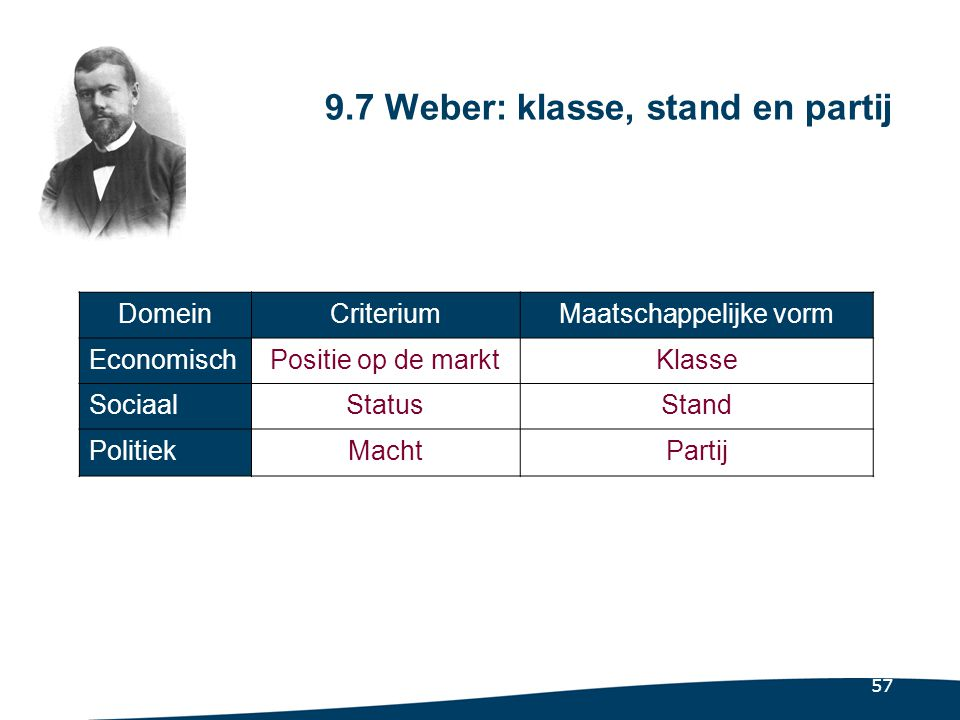 9.7.1 Sociale sluiting: het archimedisch punt van Webers benadering