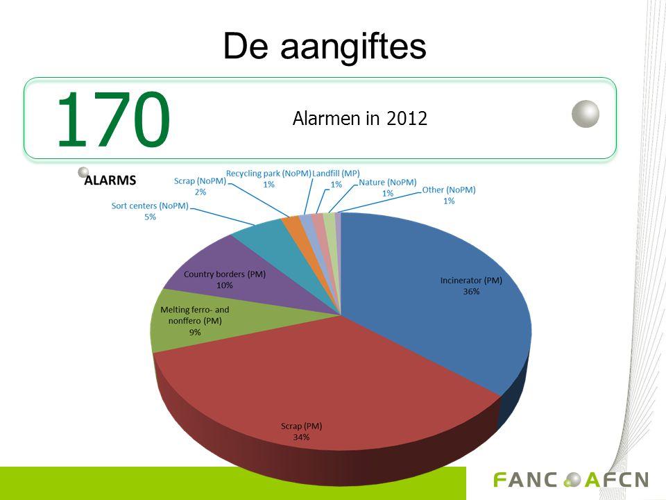 De aangiftes 170 Alarmen in 2012