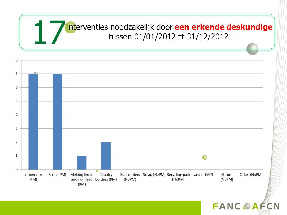 17 interventies noodzakelijk door een erkende deskundige tussen 01/01/2012 et 31/12/2012