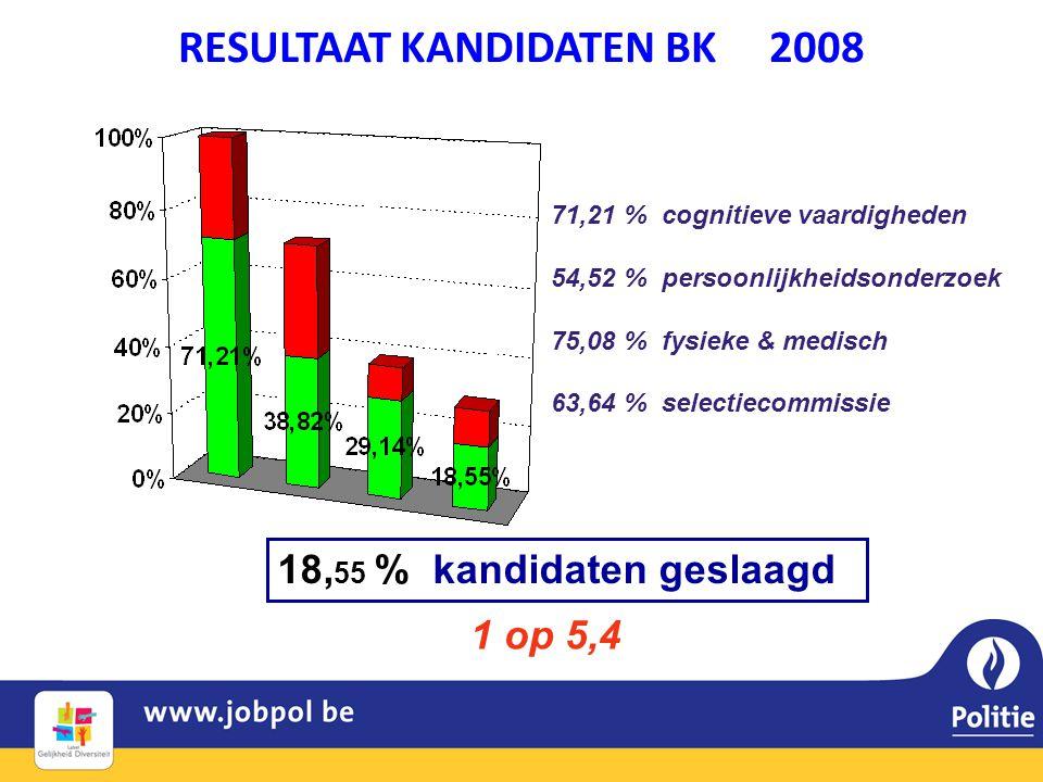 RESULTAAT KANDIDATEN BK 2008