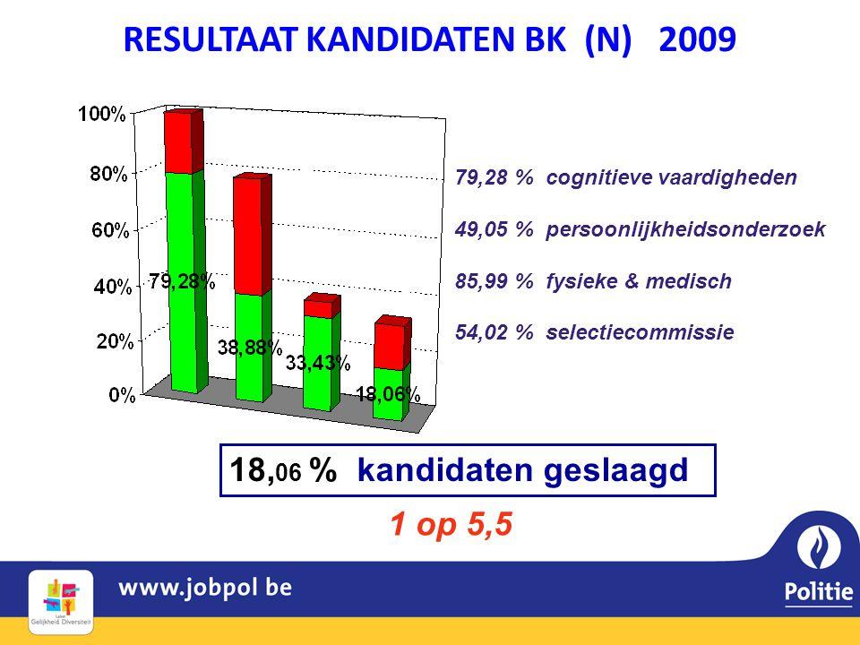 RESULTAAT KANDIDATEN BK (N) 2009