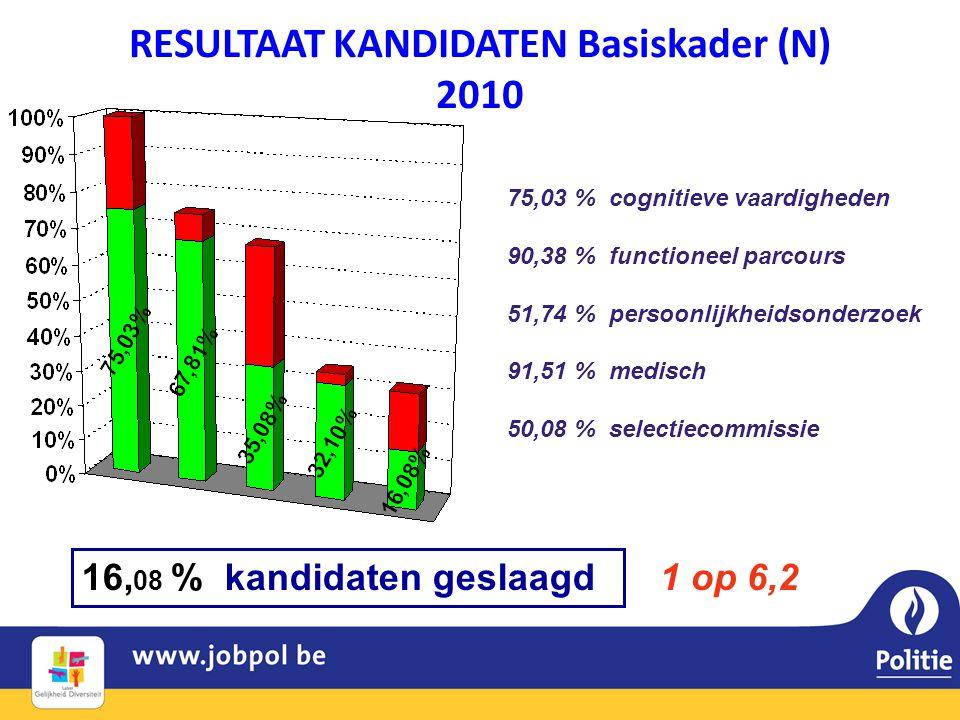RESULTAAT KANDIDATEN Basiskader (N) 2010