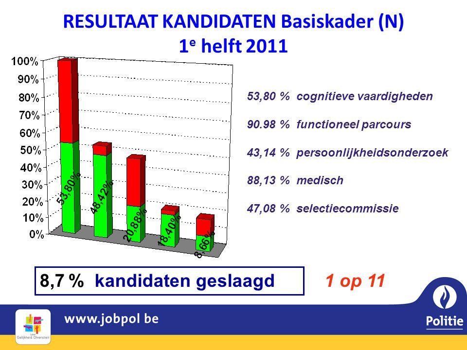 RESULTAAT KANDIDATEN Basiskader (N) 1e helft 2011