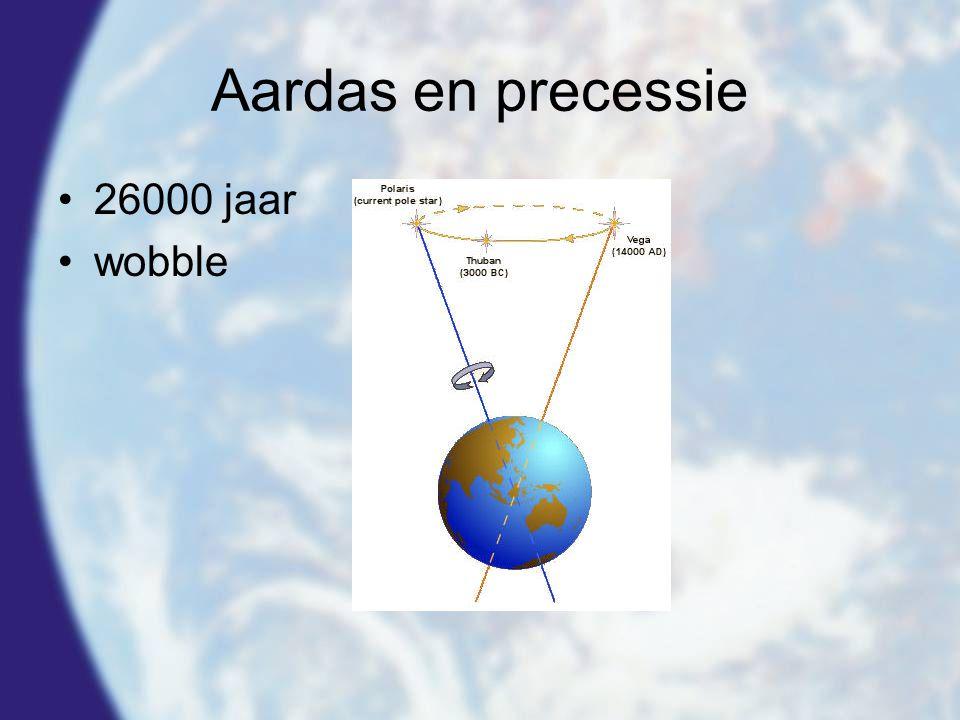 Aardas en precessie 26000 jaar wobble