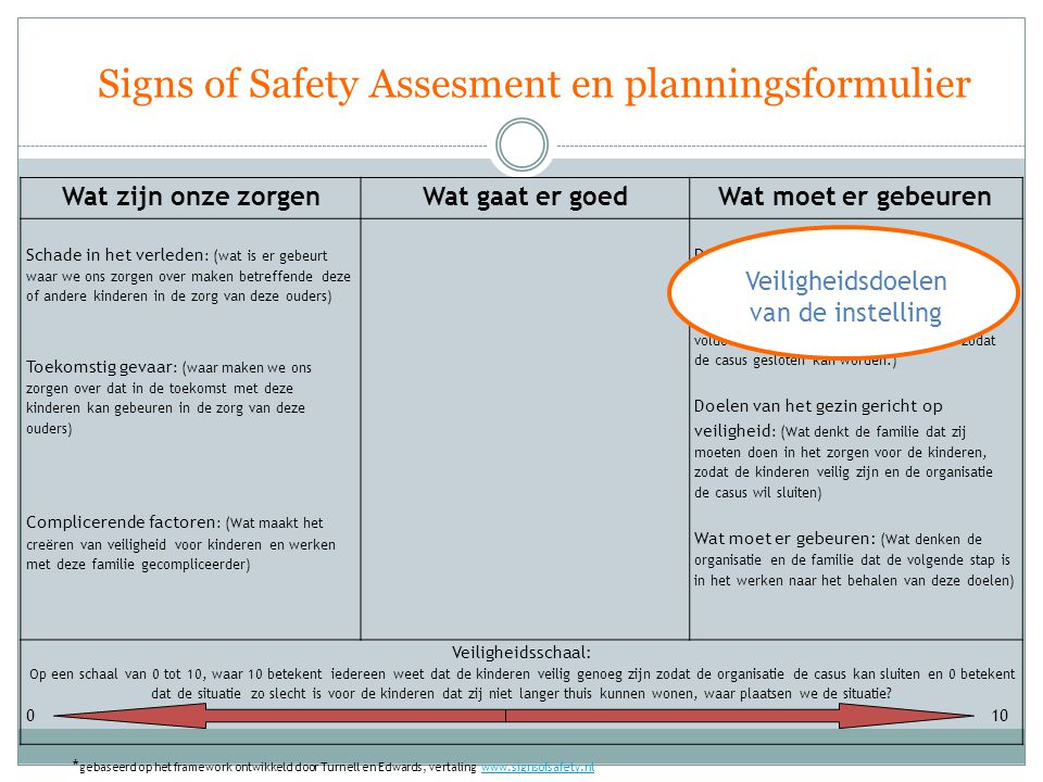 Signs of Safety Assesment en planningsformulier