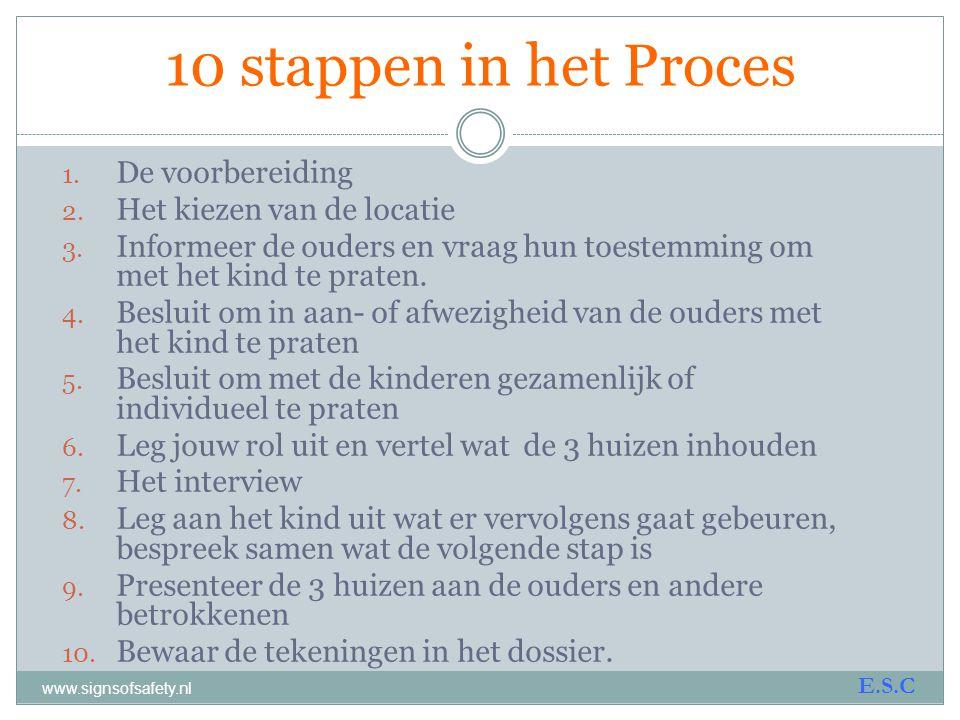 10 stappen in het Proces De voorbereiding Het kiezen van de locatie