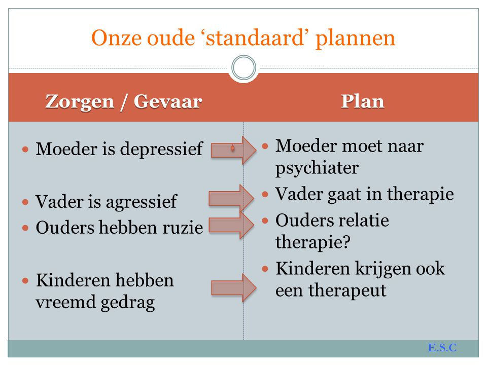 Onze oude 'standaard' plannen