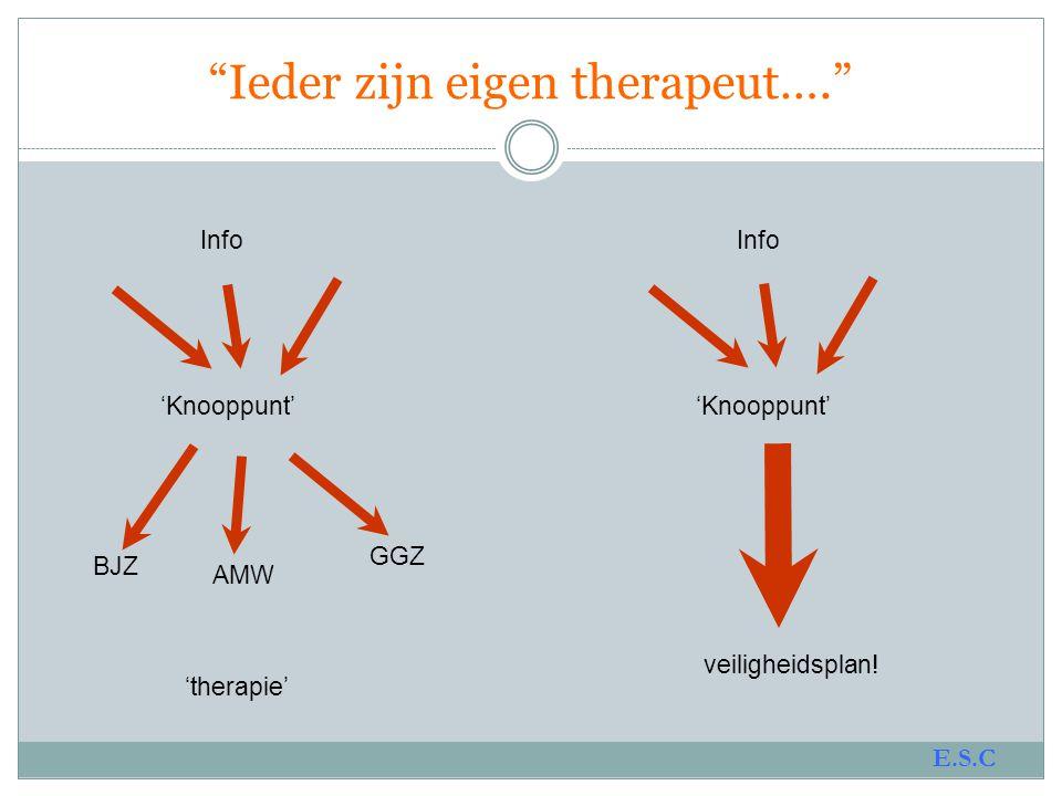 Ieder zijn eigen therapeut….