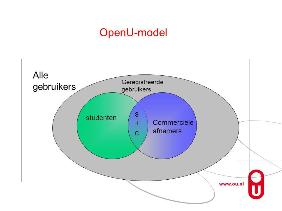 OpenU-model Alle gebruikers s+c studenten Commerciele afnemers