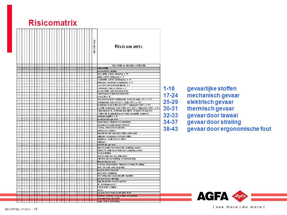 Risicomatrix 1-16 gevaarlijke stoffen 17-24 mechanisch gevaar