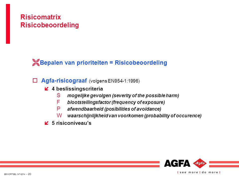 Risicomatrix Risicobeoordeling