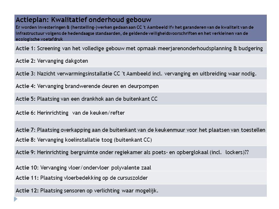 Actieplan: Kwalitatief onderhoud gebouw Er worden investeringen & (herstelling-)werken gedaan aan CC t Aambeeld ifv het garanderen van de kwaliteit van de infrastructuur volgens de hedendaagse standaarden, de geldende veiligheidsvoorschriften en het verkleinen van de ecologische voetafdruk