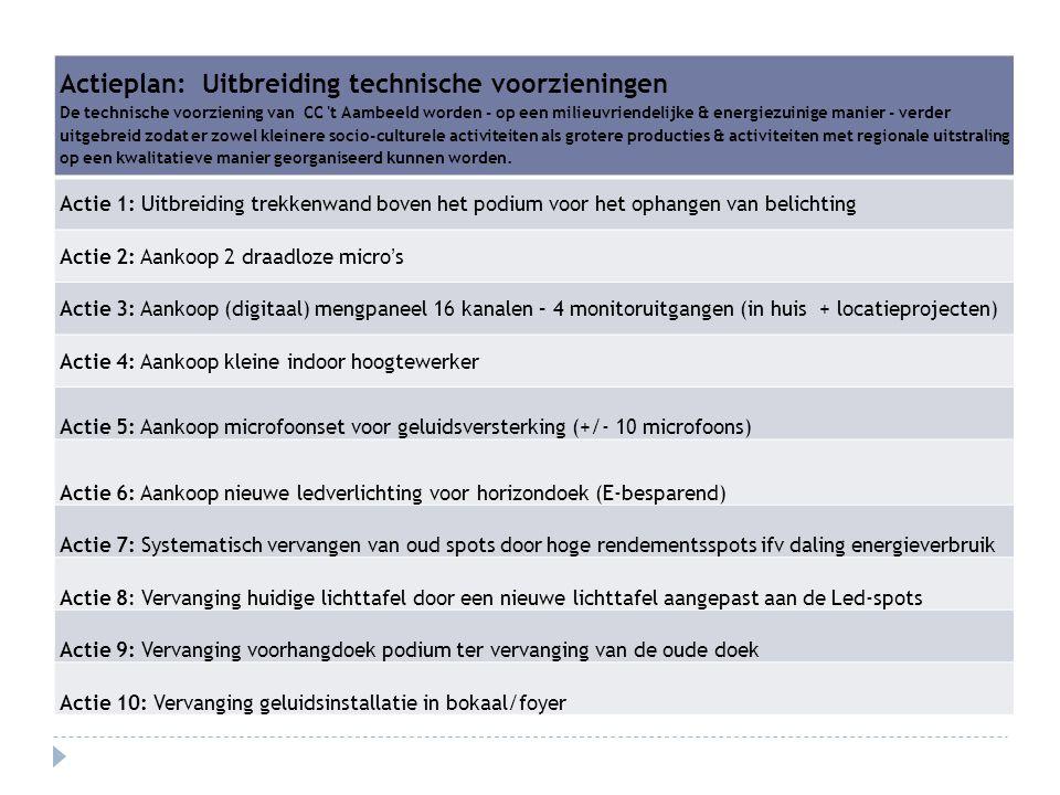 Actieplan: Uitbreiding technische voorzieningen