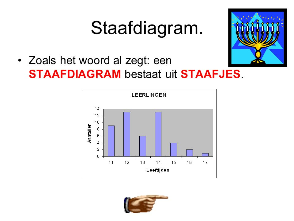 Staafdiagram. Zoals het woord al zegt: een STAAFDIAGRAM bestaat uit STAAFJES.