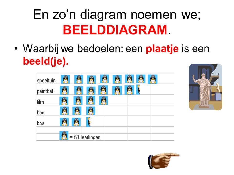 En zo'n diagram noemen we; BEELDDIAGRAM.