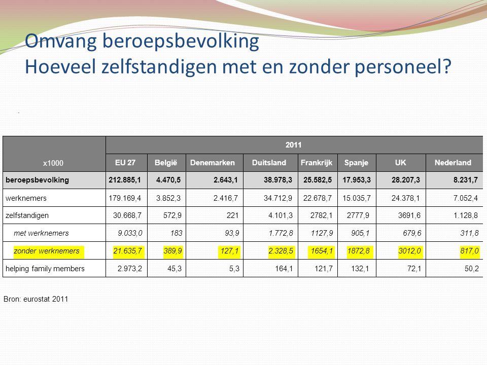 Omvang beroepsbevolking Hoeveel zelfstandigen met en zonder personeel