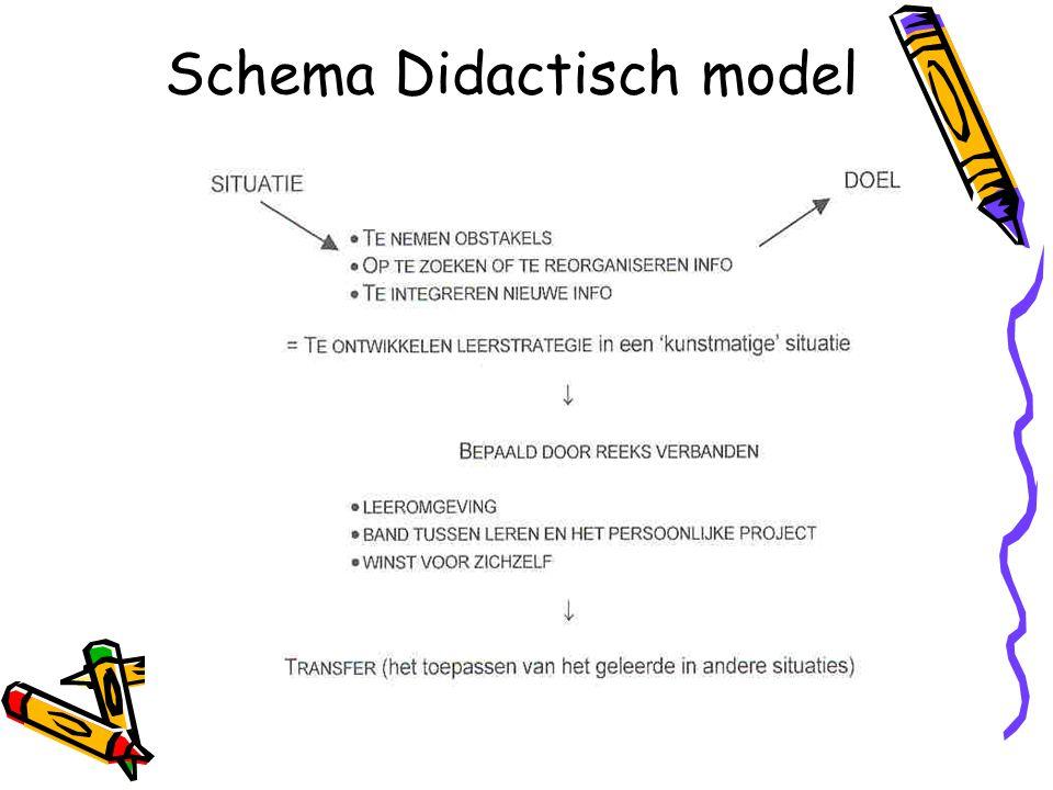 Schema Didactisch model
