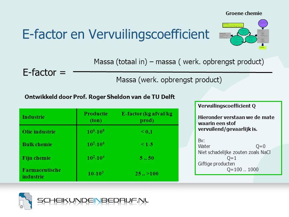 E-factor en Vervuilingscoefficient