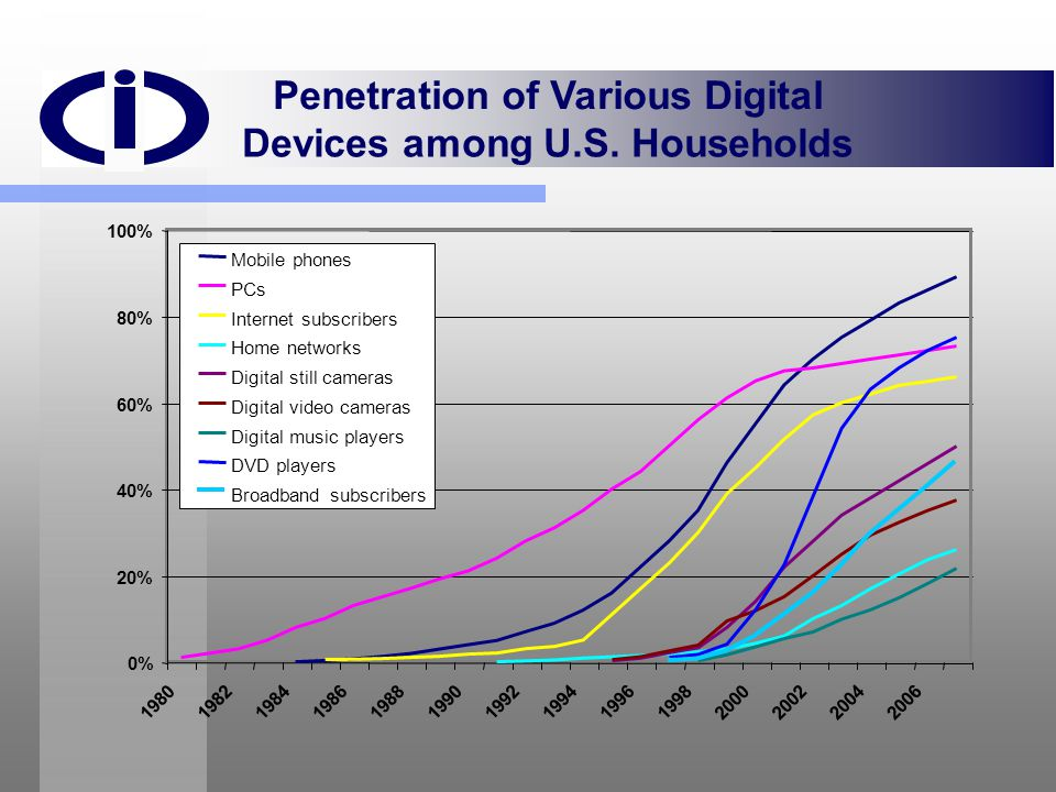 Penetration of Various Digital Devices among U.S. Households