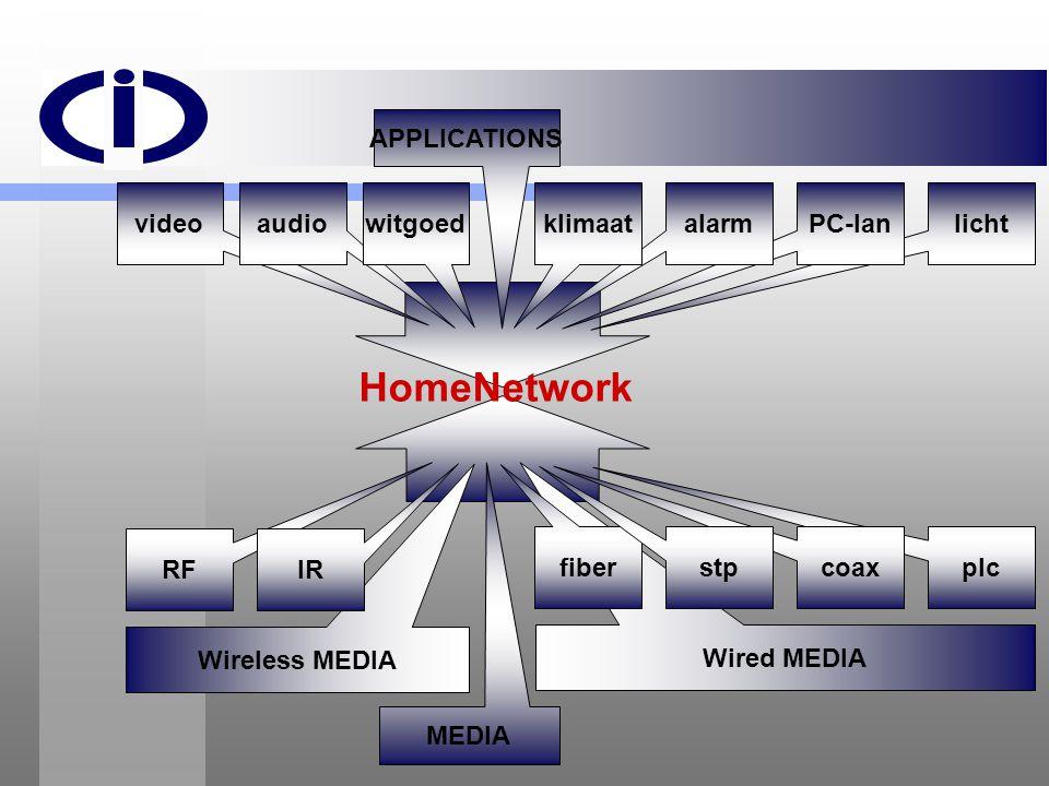 HomeNetwork licht PC-lan alarm APPLICATIONS klimaat RF Wireless MEDIA