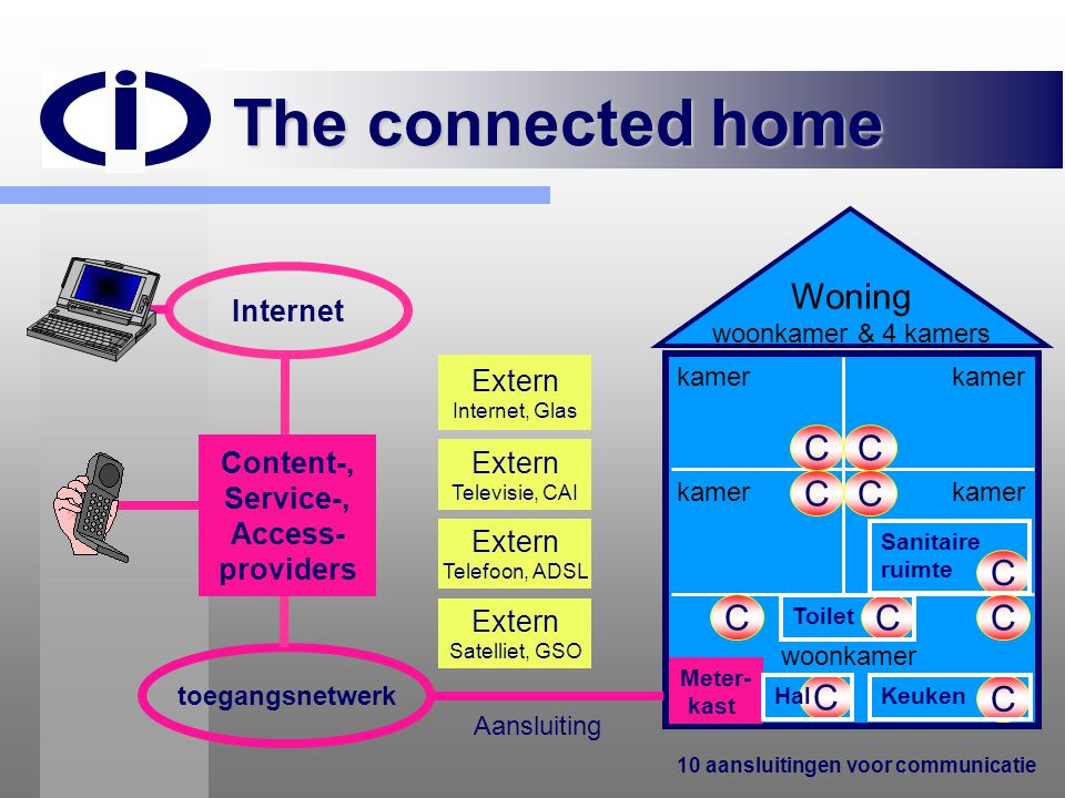 The connected home Woning C C C C C C C C C C Internet Extern