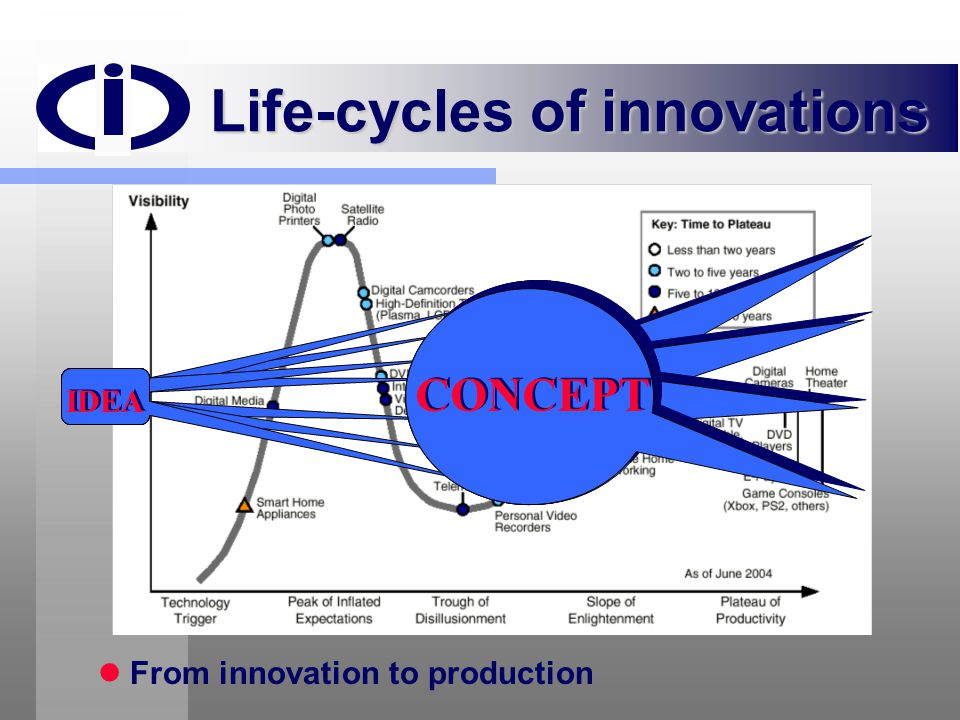 Life-cycles of innovations