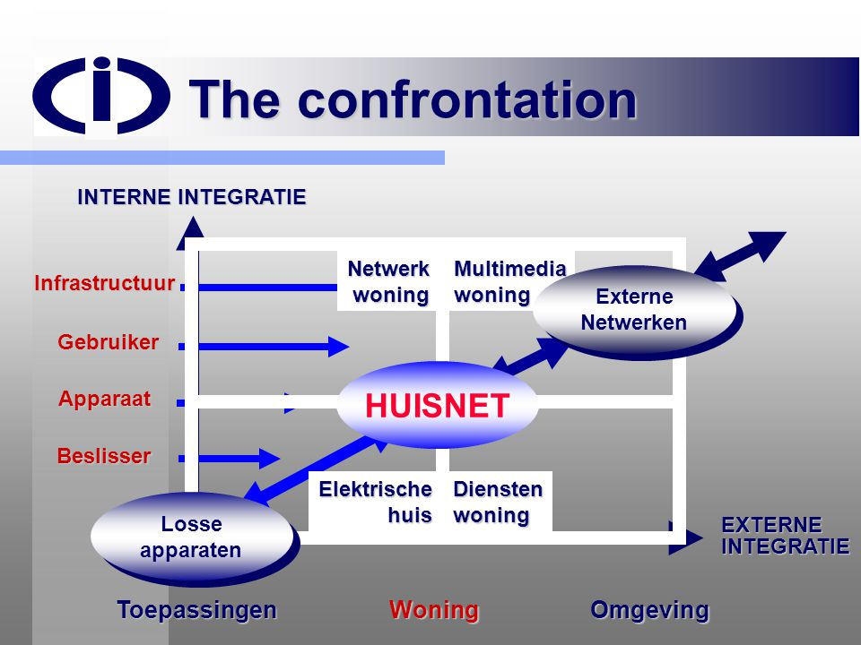 The confrontation HUISNET Toepassingen Woning Omgeving