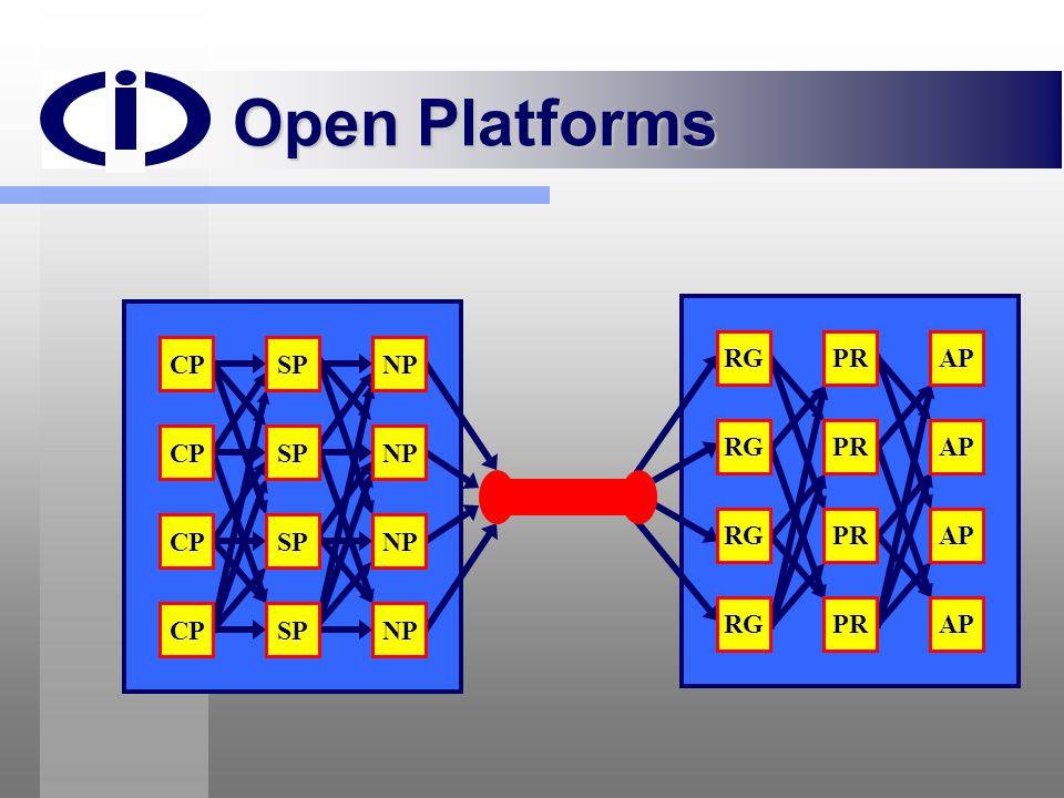 Open Platforms CP SP NP RG PR AP CP SP NP RG PR AP CP SP NP RG PR AP