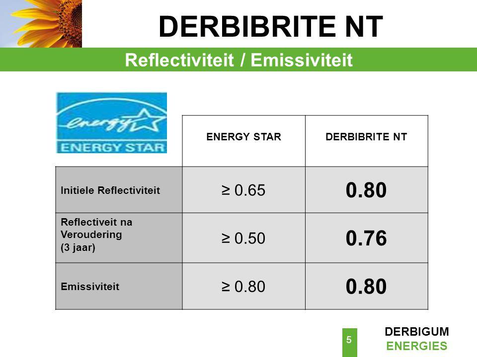 Reflectiviteit / Emissiviteit