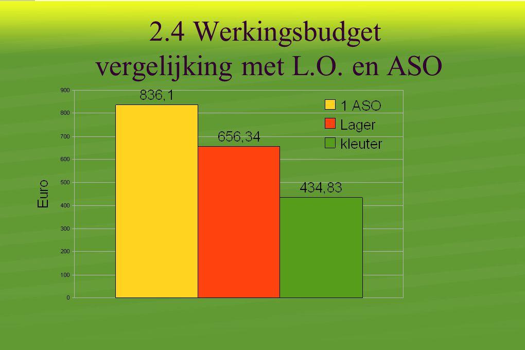 2.4 Werkingsbudget vergelijking met L.O. en ASO