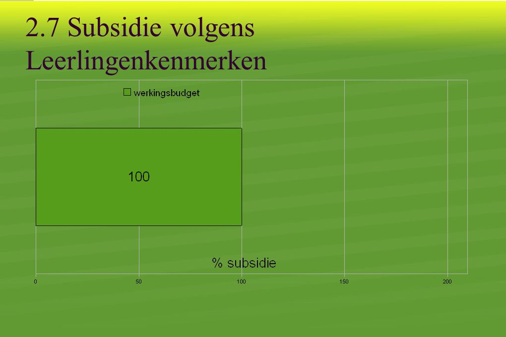 2.7 Subsidie volgens Leerlingenkenmerken