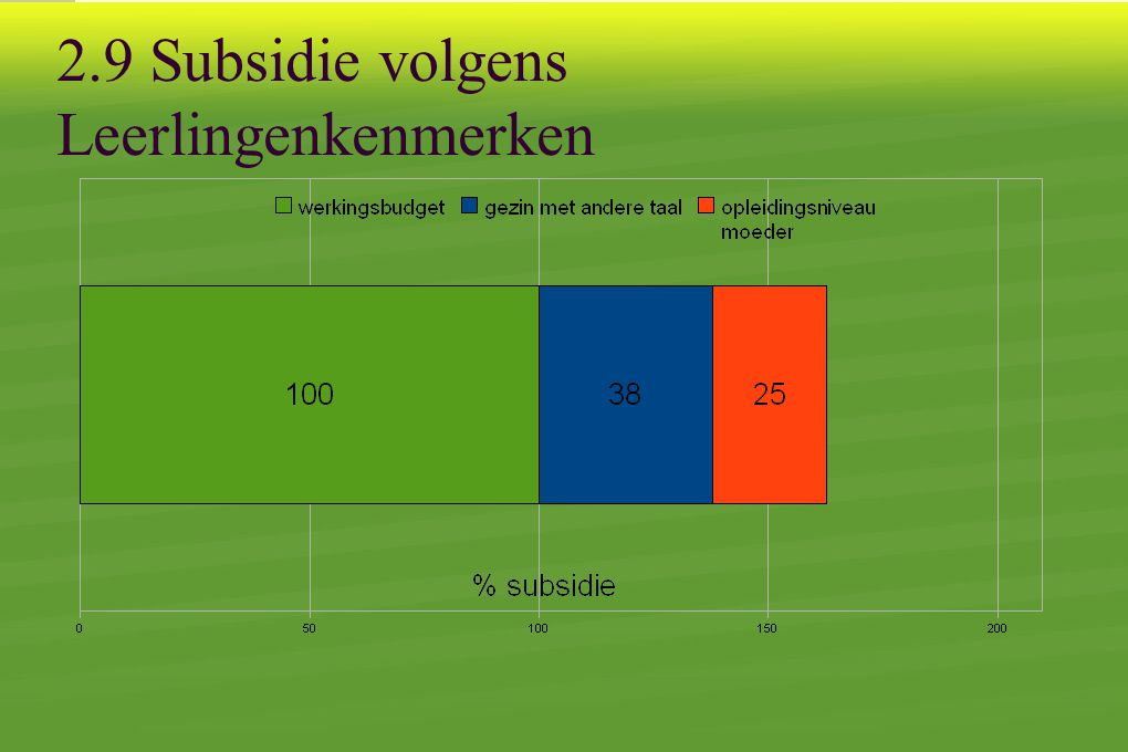 2.9 Subsidie volgens Leerlingenkenmerken