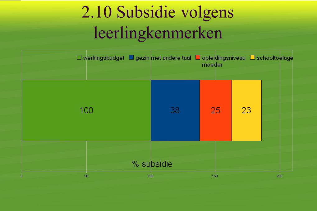 2.10 Subsidie volgens leerlingkenmerken
