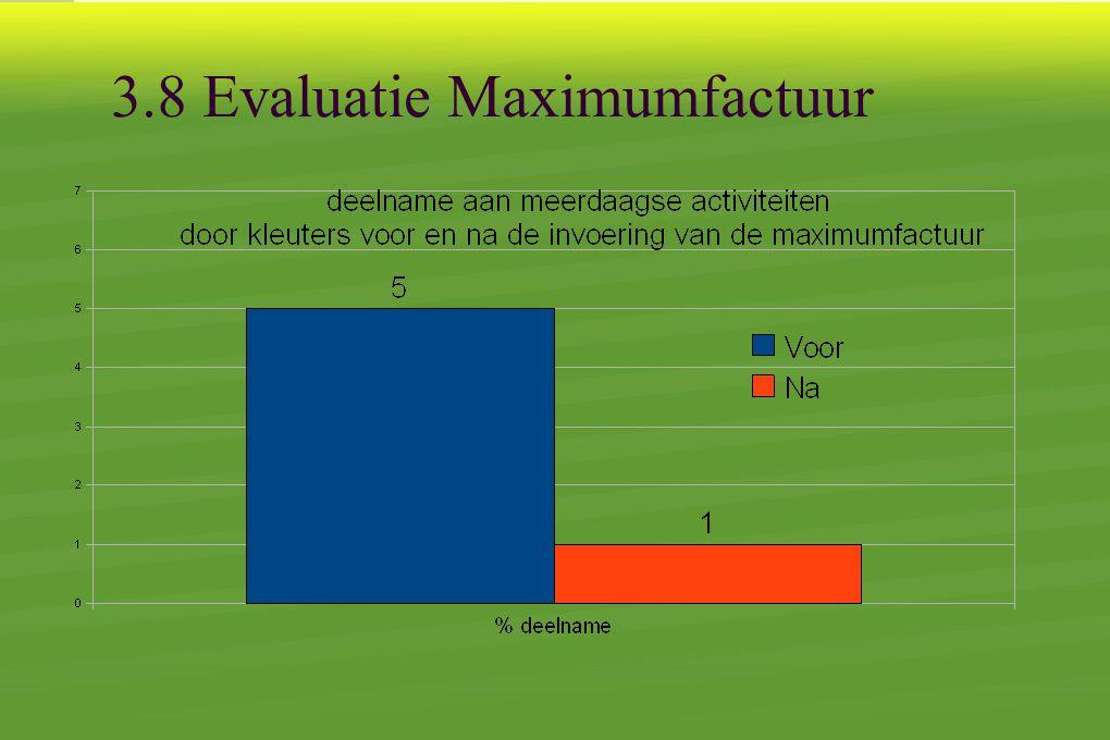 3.8 Evaluatie Maximumfactuur
