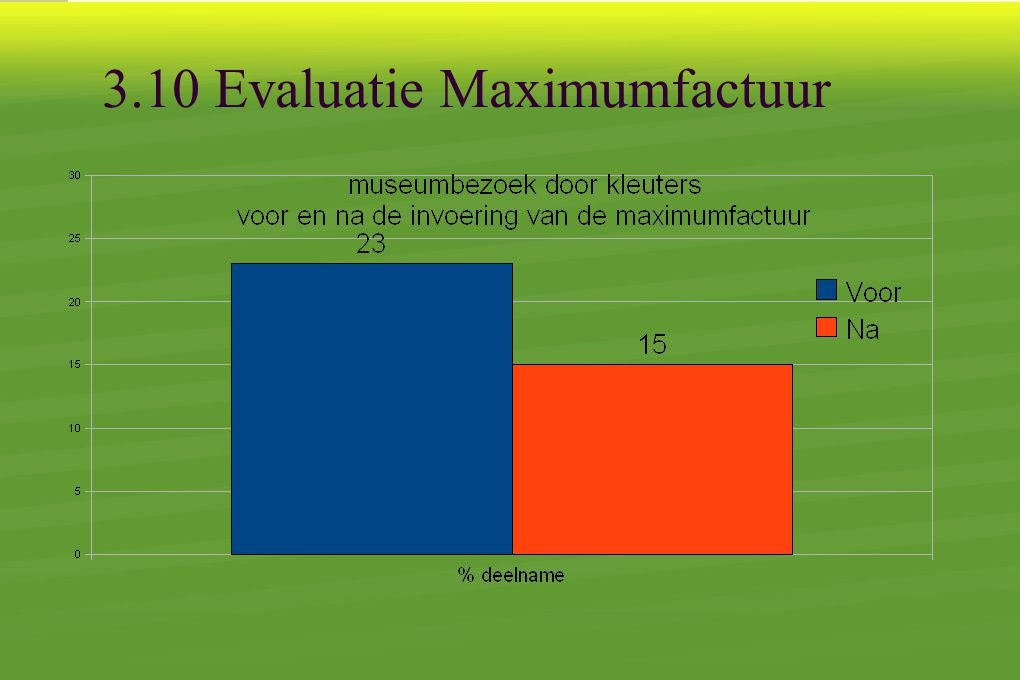 3.10 Evaluatie Maximumfactuur