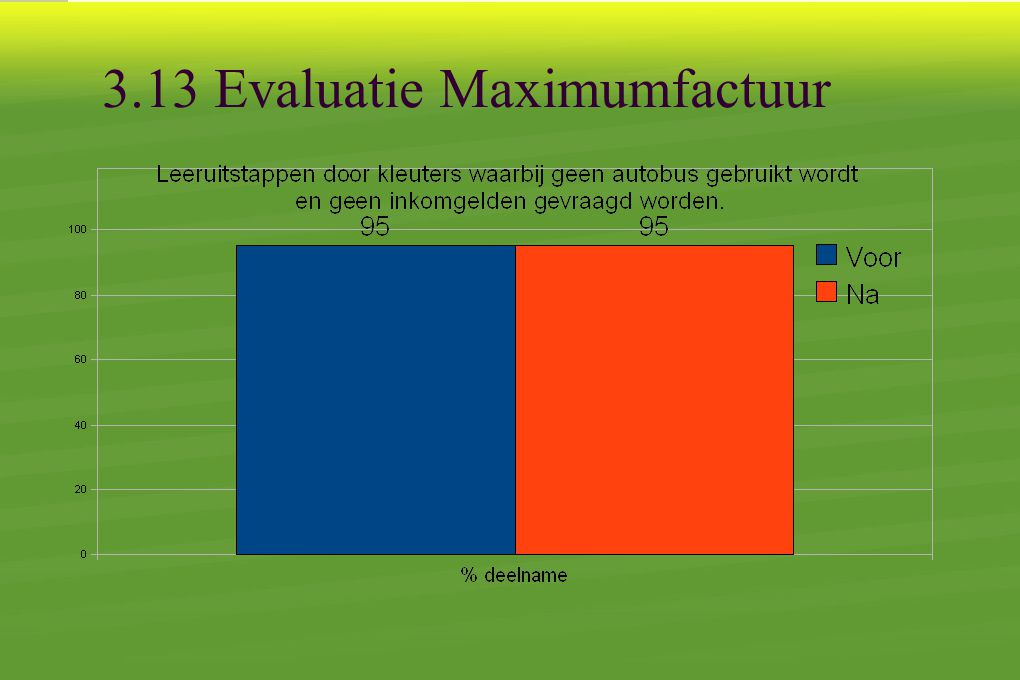 3.13 Evaluatie Maximumfactuur
