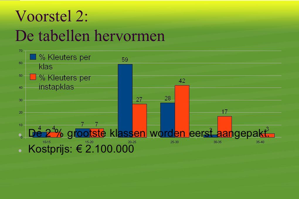 Voorstel 2: De tabellen hervormen