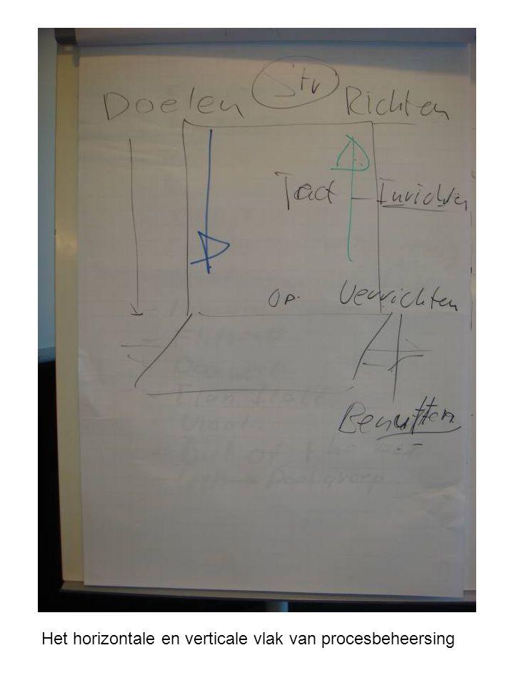 Het horizontale en verticale vlak van procesbeheersing