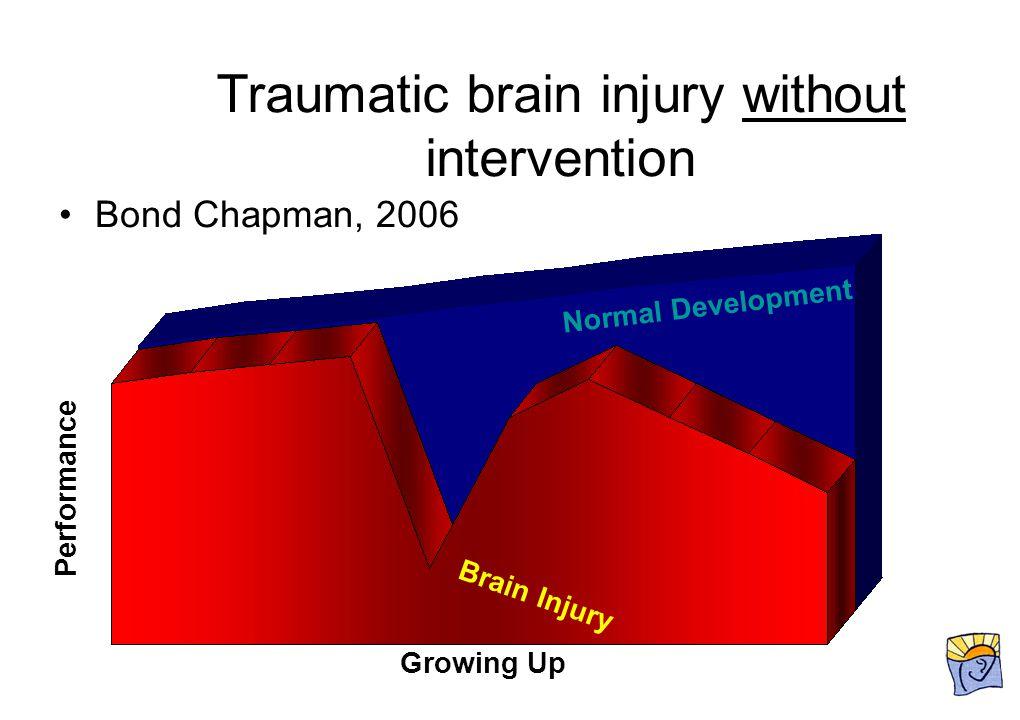 Traumatic brain injury without intervention