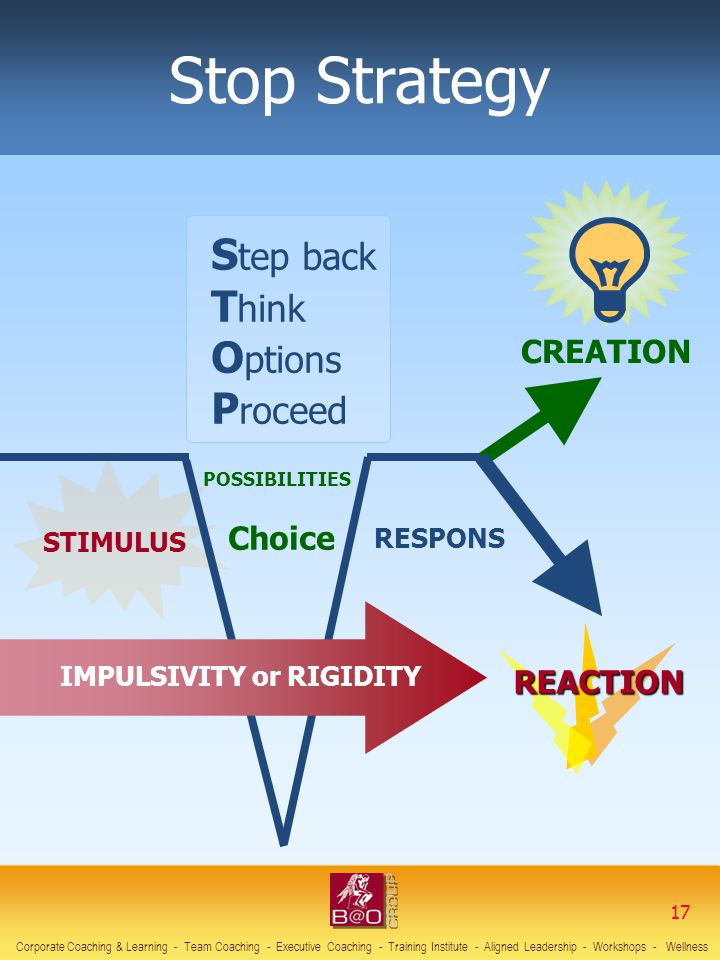 Stop Strategy Step back Think Options Proceed CREATION Choice REACTION