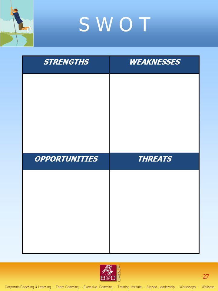 S W O T THREATS OPPORTUNITIES WEAKNESSES STRENGTHS 27