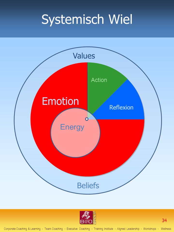 Systemisch Wiel Emotion Values Energy Beliefs Action Reflexion 34 34