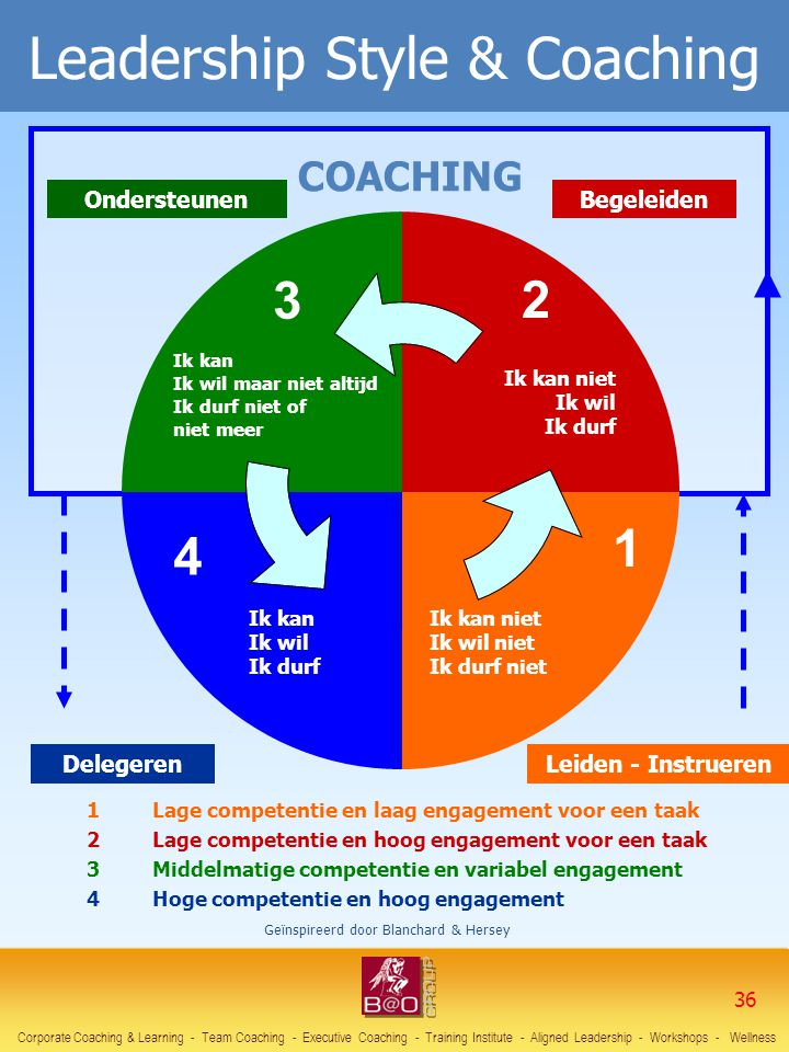 Leadership Style & Coaching