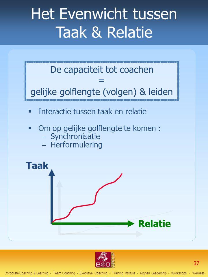 Het Evenwicht tussen Taak & Relatie De capaciteit tot coachen =