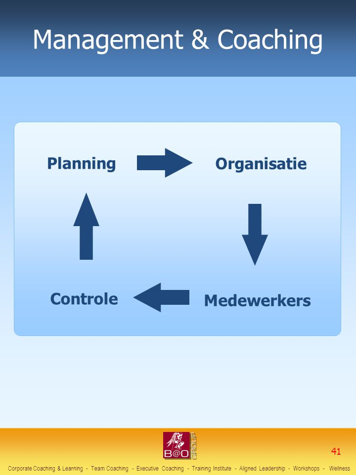 Management & Coaching Planning Organisatie Controle Medewerkers 41