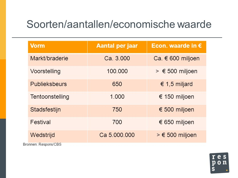 Soorten/aantallen/economische waarde