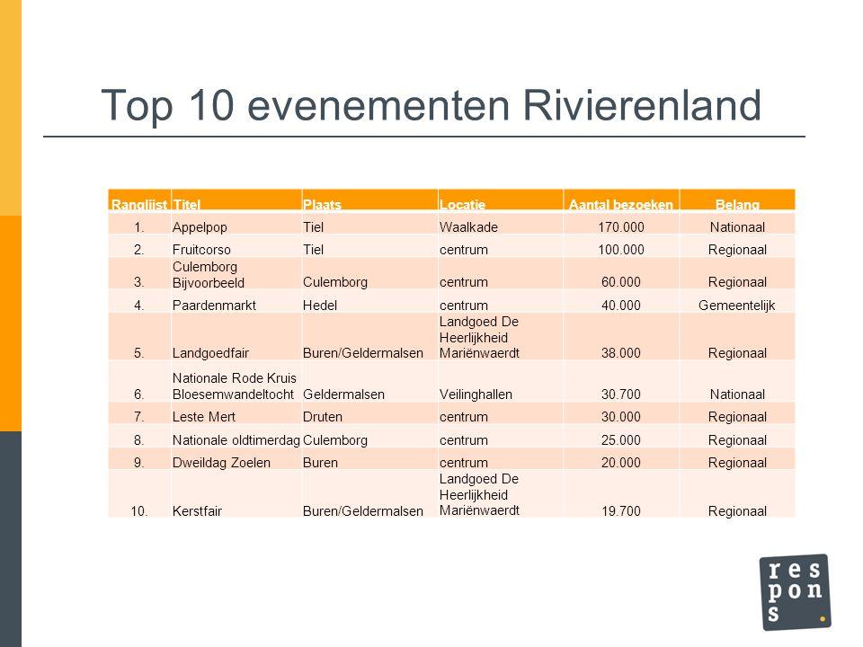 Top 10 evenementen Rivierenland