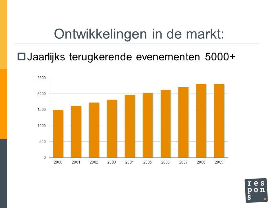 Ontwikkelingen in de markt: